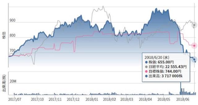 レオパレス株価: レオパレスの補修費拡大か?建築基準法違反で屋根裏部屋