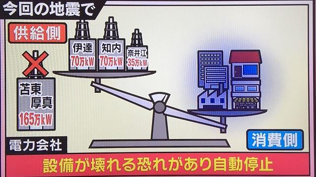 苫東厚真発電所停止を契機に恐怖の北海道全域停電(ブラックアウト)。他の火力発電所を道連れにした原因は風力発電?泊原発?エネルギー政策の見直しも提起する。